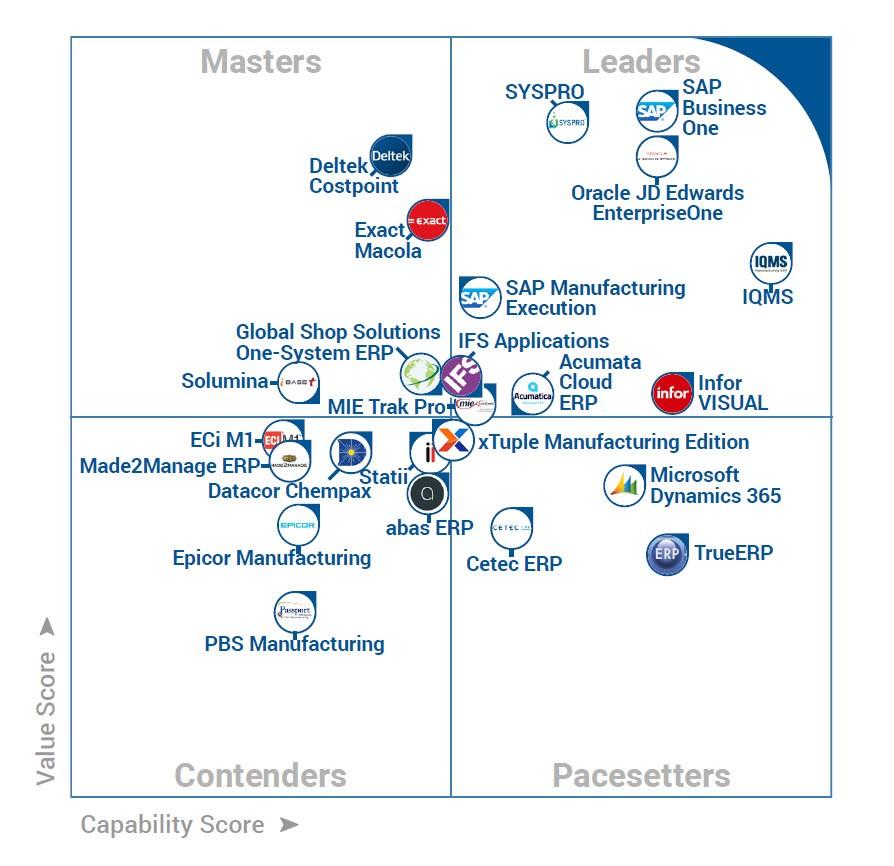 SAP b1 manufacturing software